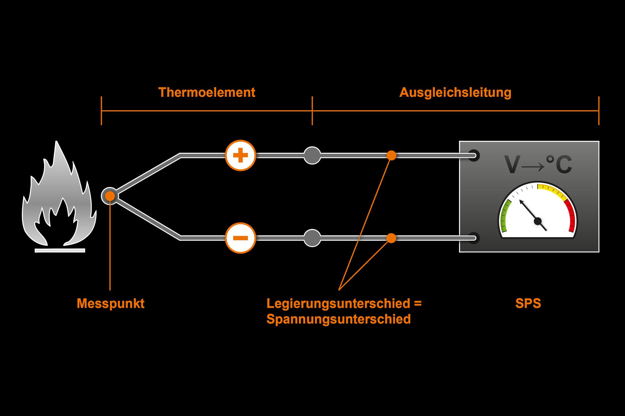 Günther - Ausgleichs- und Thermoleitungen